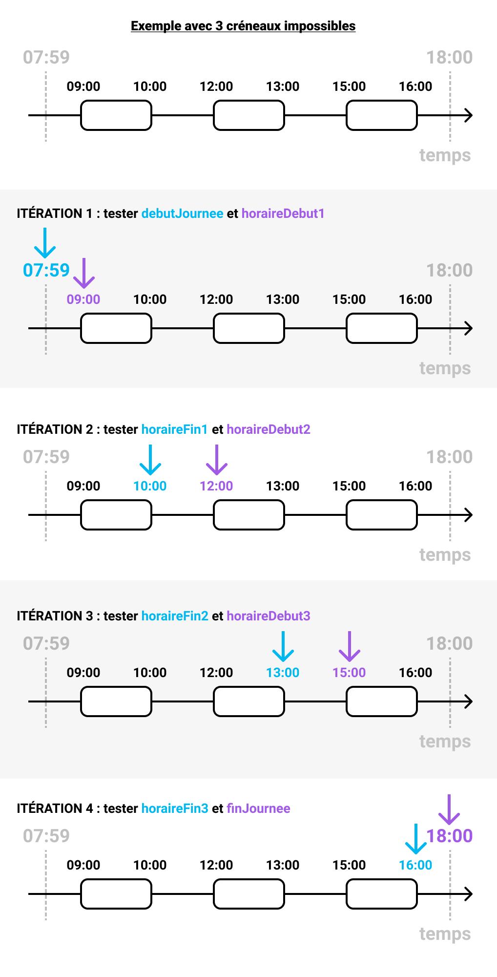 visualisation des comparaisons à effectuer pour 3 créneaux